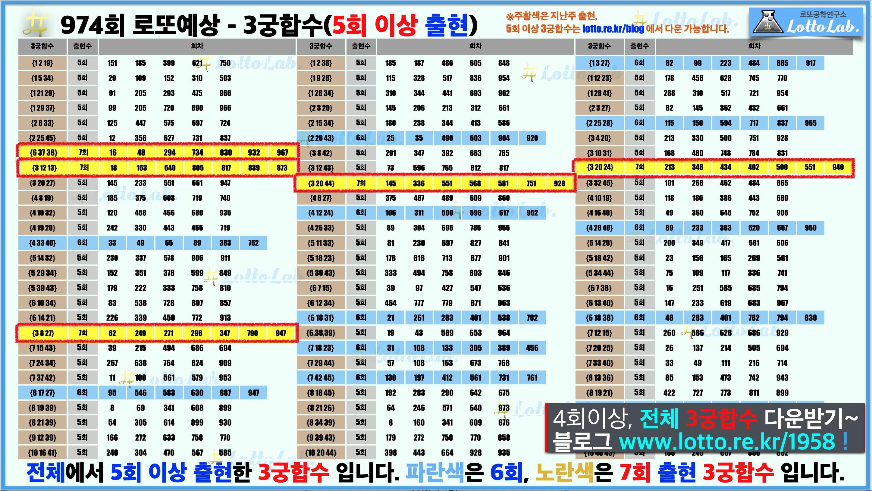 로또랩 로또974 당첨 번호 예상 - 3궁합수1