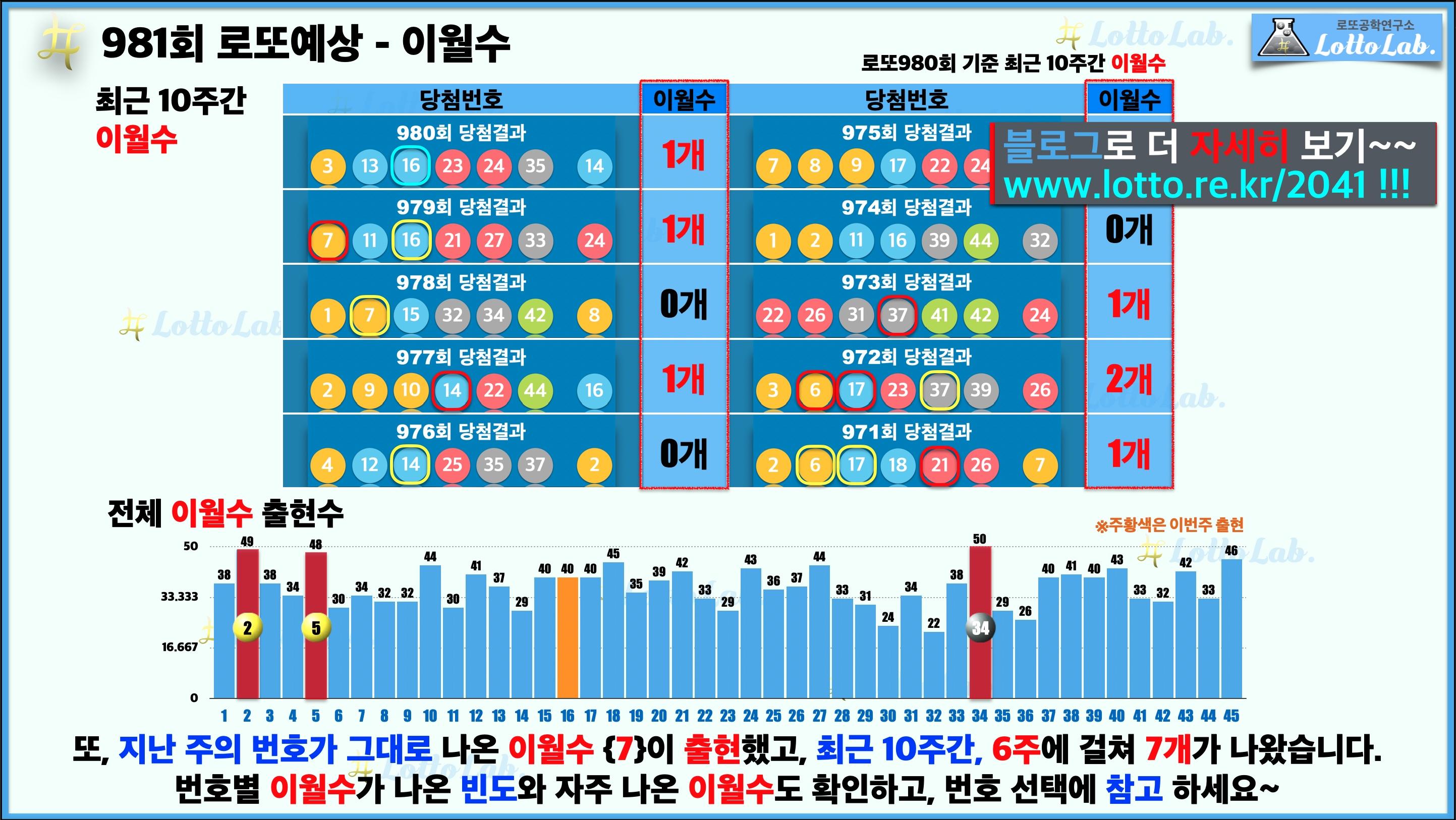 로또랩 로또981 당첨 번호 예상 - 이월수