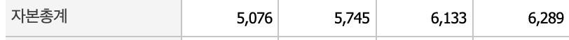 한샘 자본총계표
