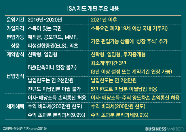 ISA 해외주식