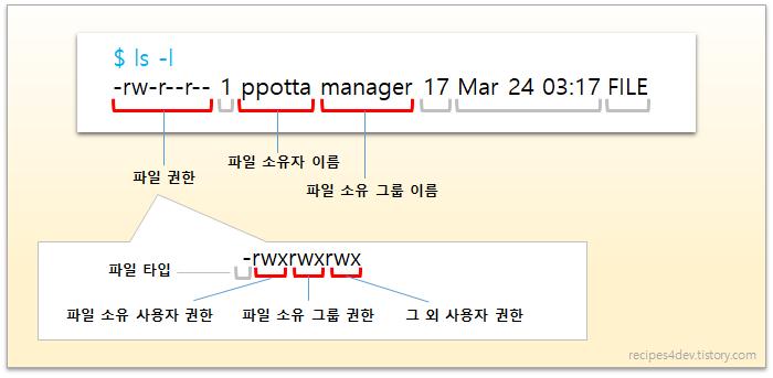 파일 또는 디렉토리 권한 확인 (ls -l