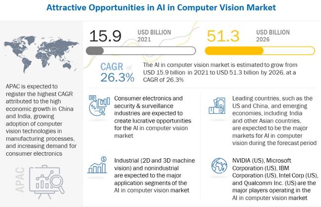 컴퓨터 비전 시장 2026년까지 26.3% 성장...지도학습 분야 84% 성장 예상