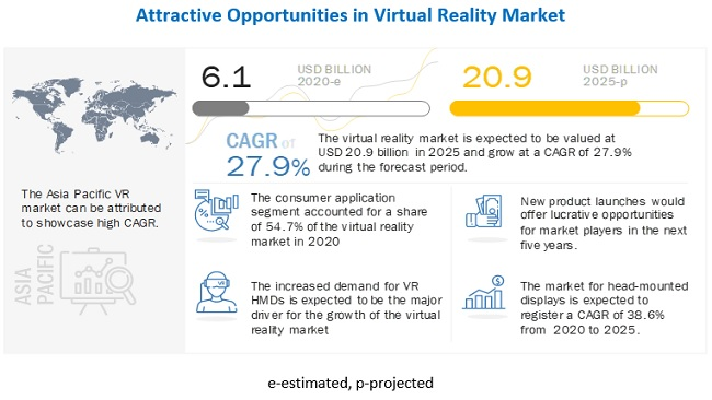 VR 시장 2025년까지 27.9% 성장…마켓앤마켓, '2025년까지 VR 시장  ' 보고서