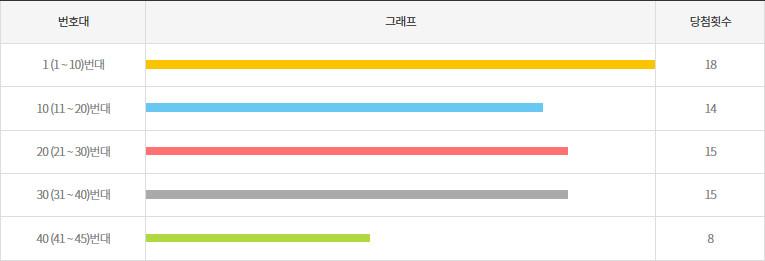 로또972회~981회 10번대 구간별 출현횟수