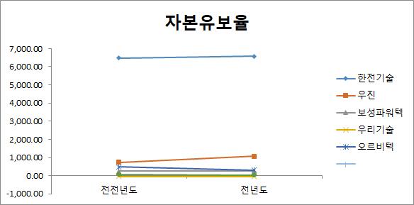 원자력 관련주 6종목 자본유보율 비교 분석 차트