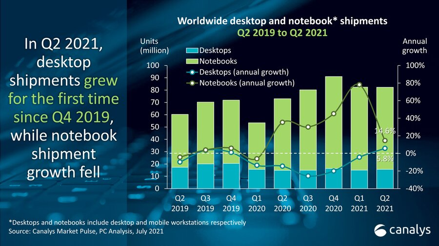 2021년 2분기 글로벌 PC 시장 13% 성장...향후 업그레이드 수요 증가 예상