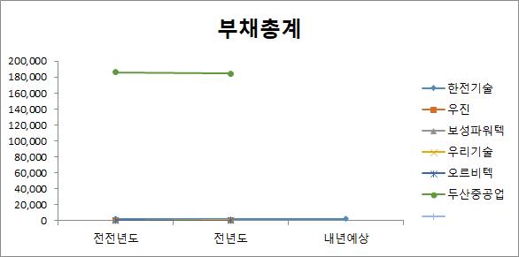 원자력 관련주 6종목 부채총계 비교 분석 차트
