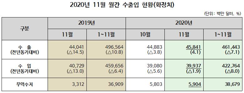 ▲ 2020년 11월 월간 수출입 현황(확정치)