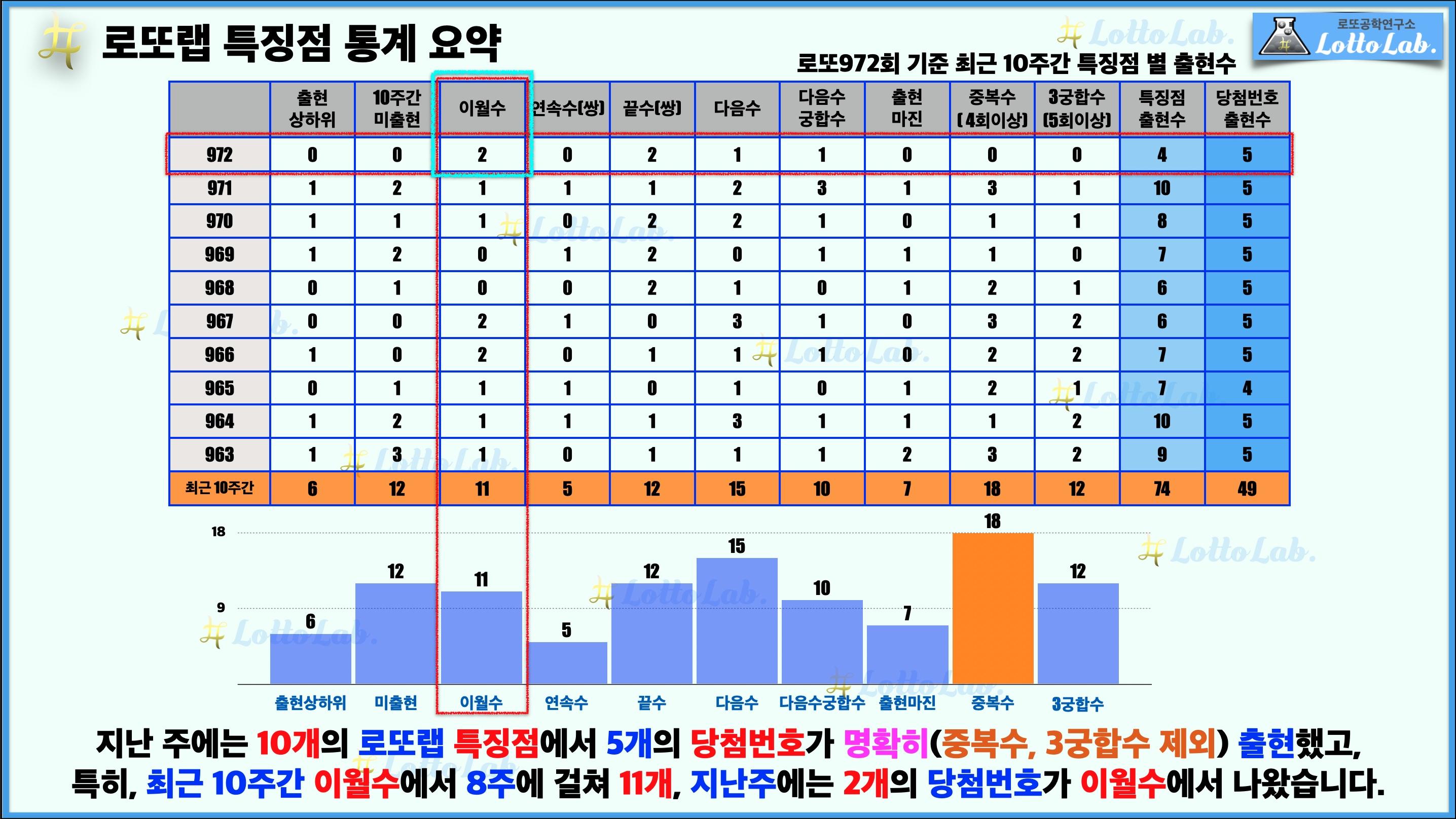 로또랩 로또973 로또예상 최근 10주간 특징점 - 이월수