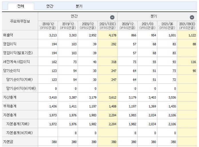 코오롱플라스틱 재무제표