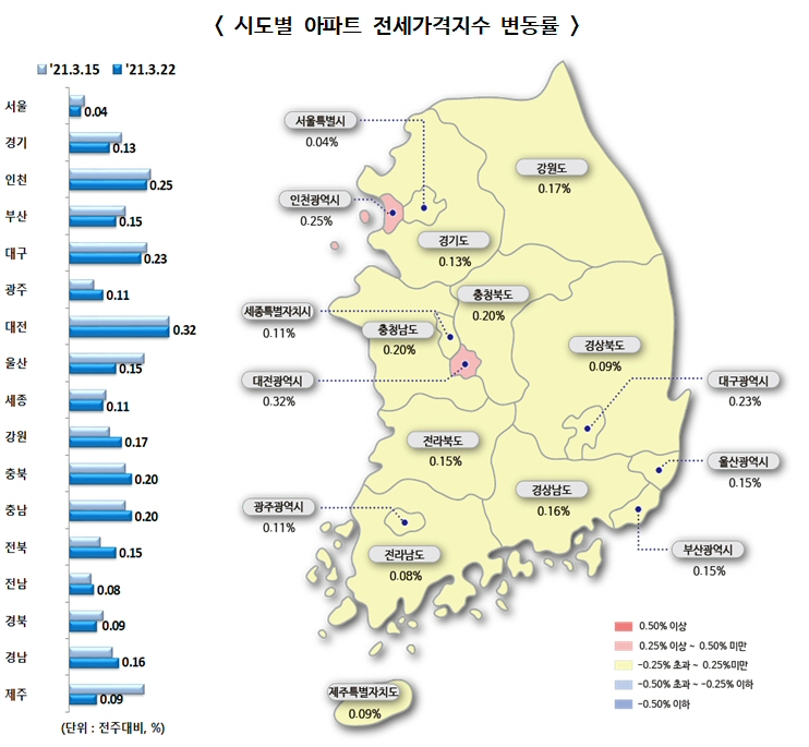 ▲ 시도별 아파트 전세가격지수 변동률