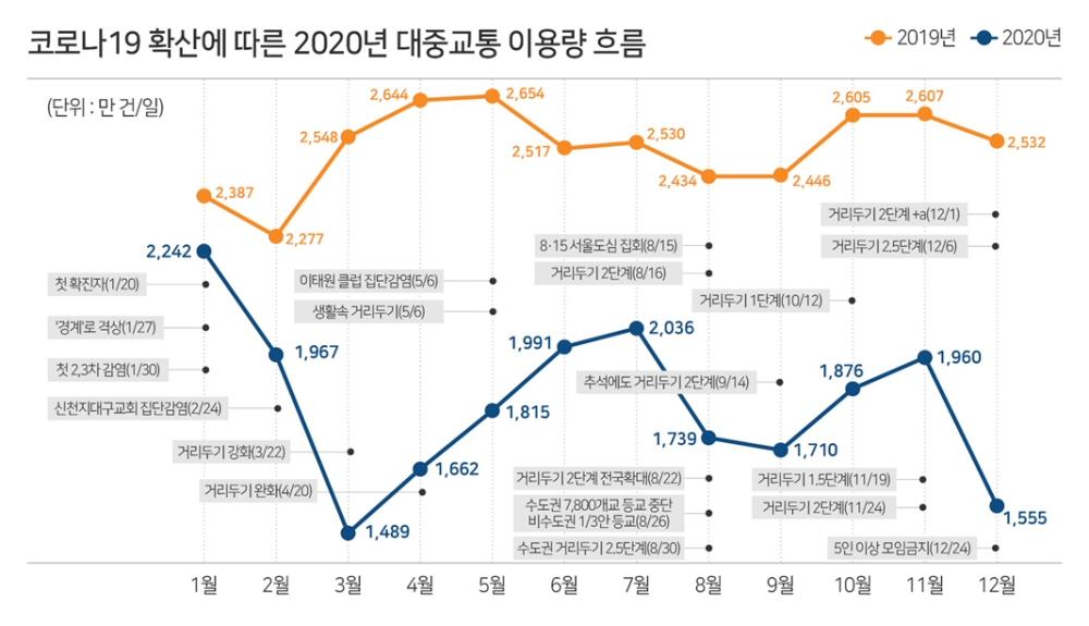 ▲ 코로나 19 확산에 따른 2020년 대중교통 이용량 흐름