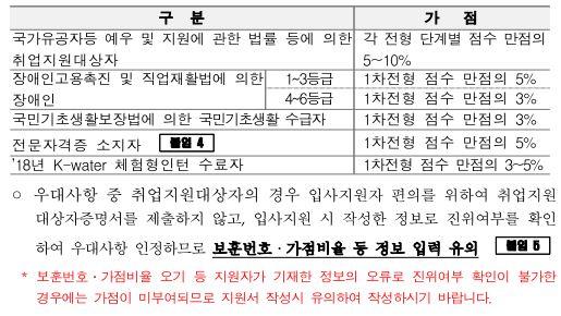 한국수자원공사 채용공고