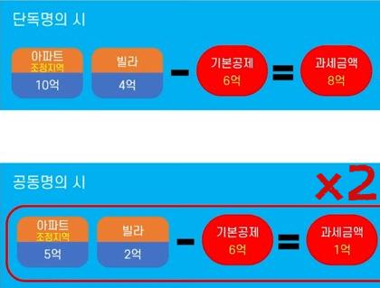 종합부동산세-공동명의-단독명의-과세기준-비교