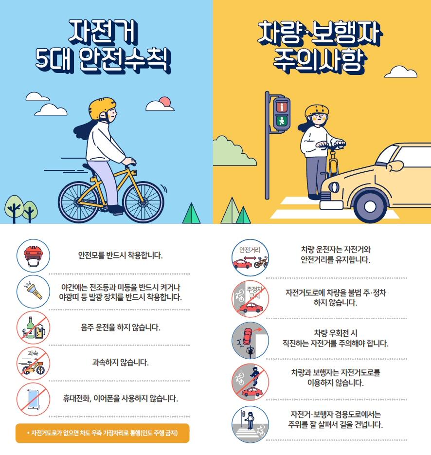 ▲ 자전거 5대 안전수칙, 차량·보행자 주의사항