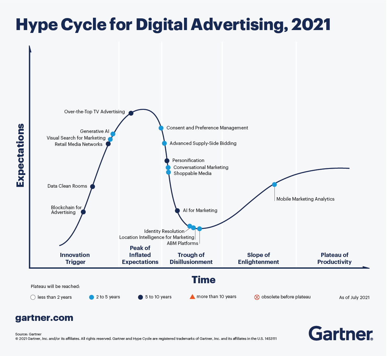 디지털 광고 시장을 바꿀 기술 5가지...가트너, '디지털 광고 하이프 사이클' 발표