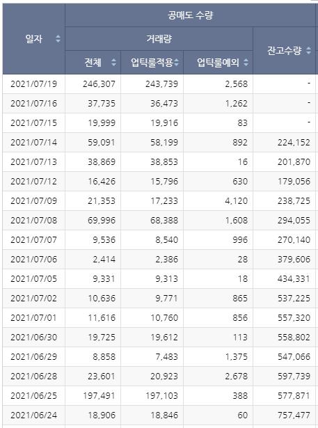 한국항공우주 공매도현황