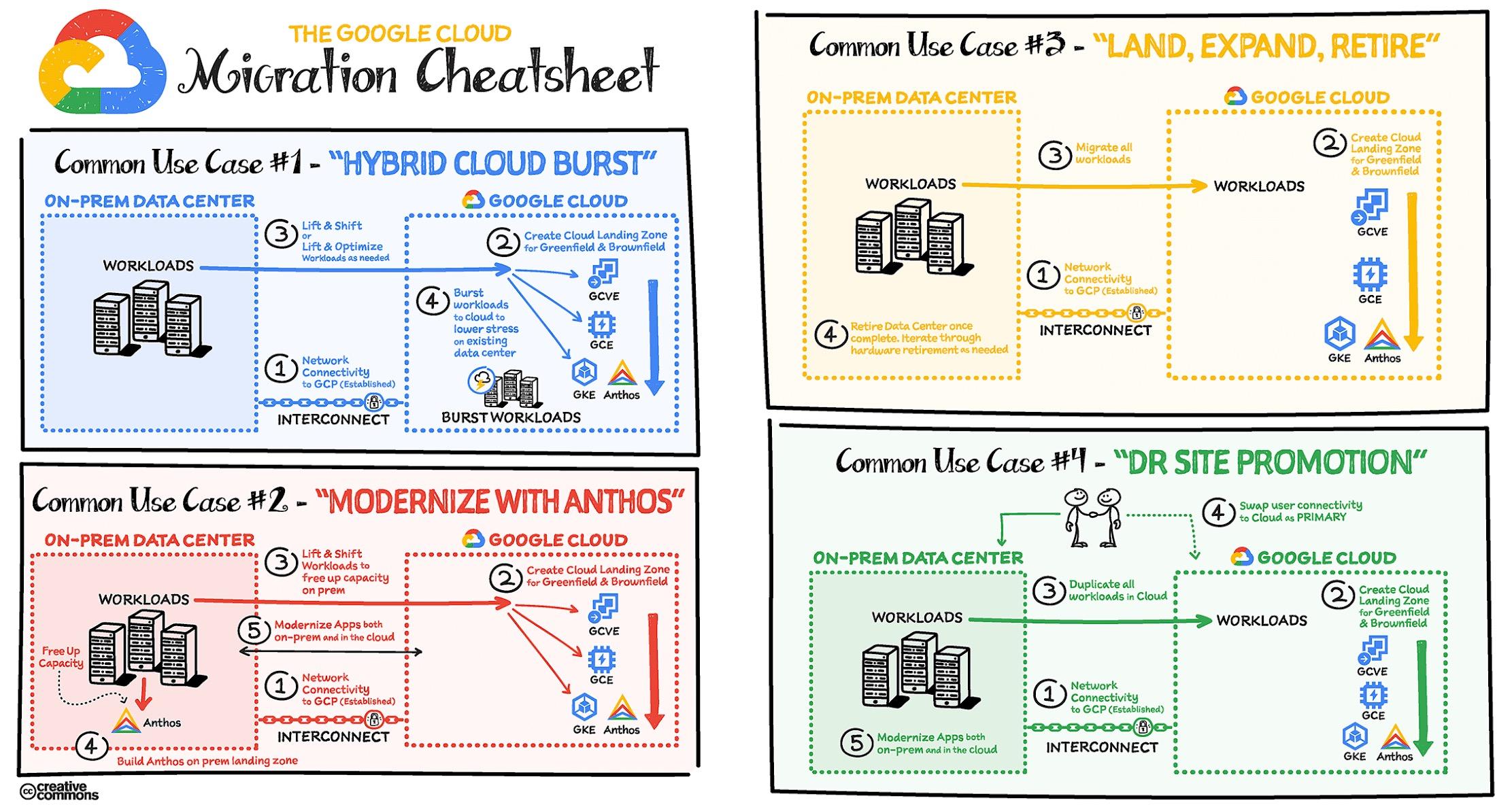 추천 '구글 클라우드 치트 시트' 5가지...개발자를 위한 선택 & 활용 가이드