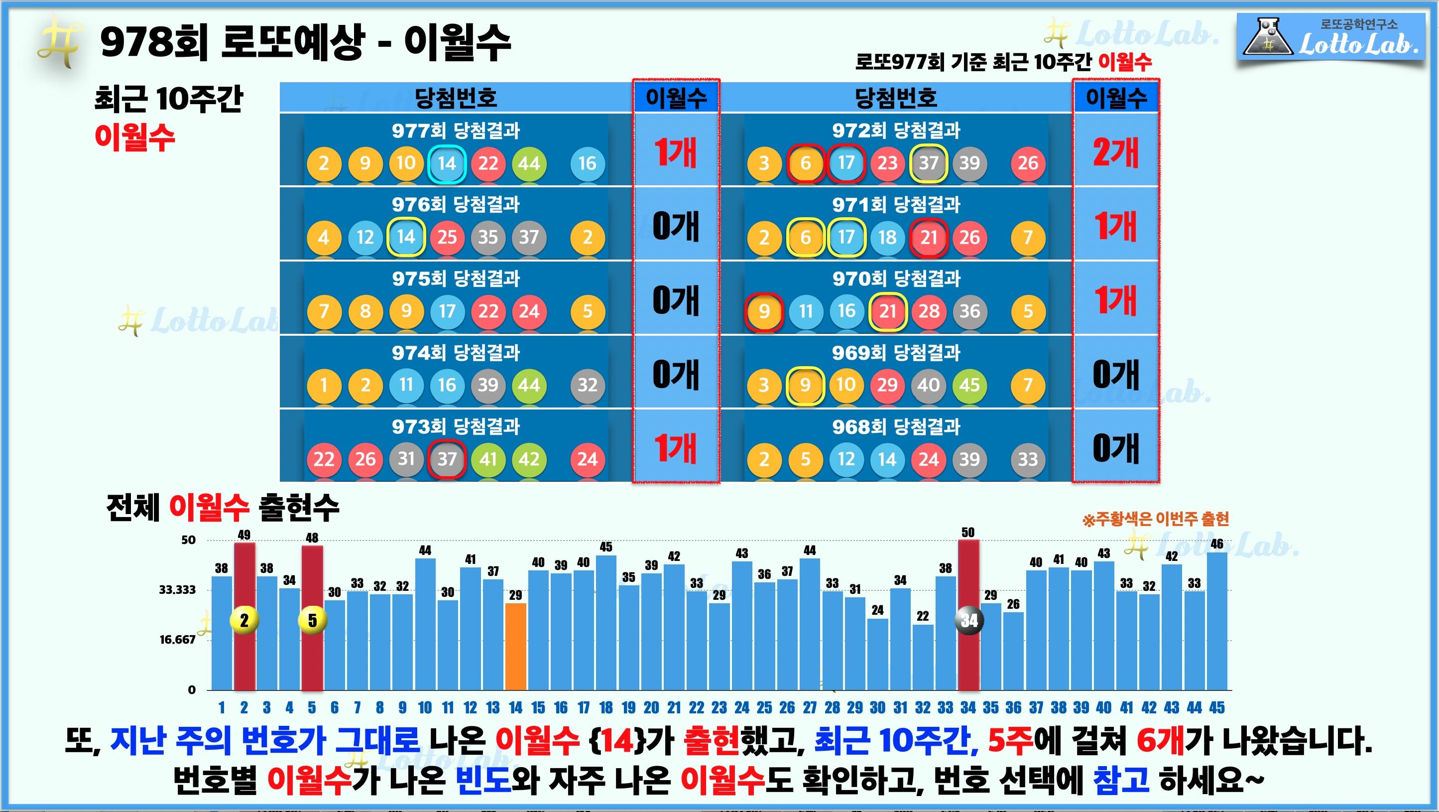 로또랩 로또978 당첨 번호 예상 - 이월수