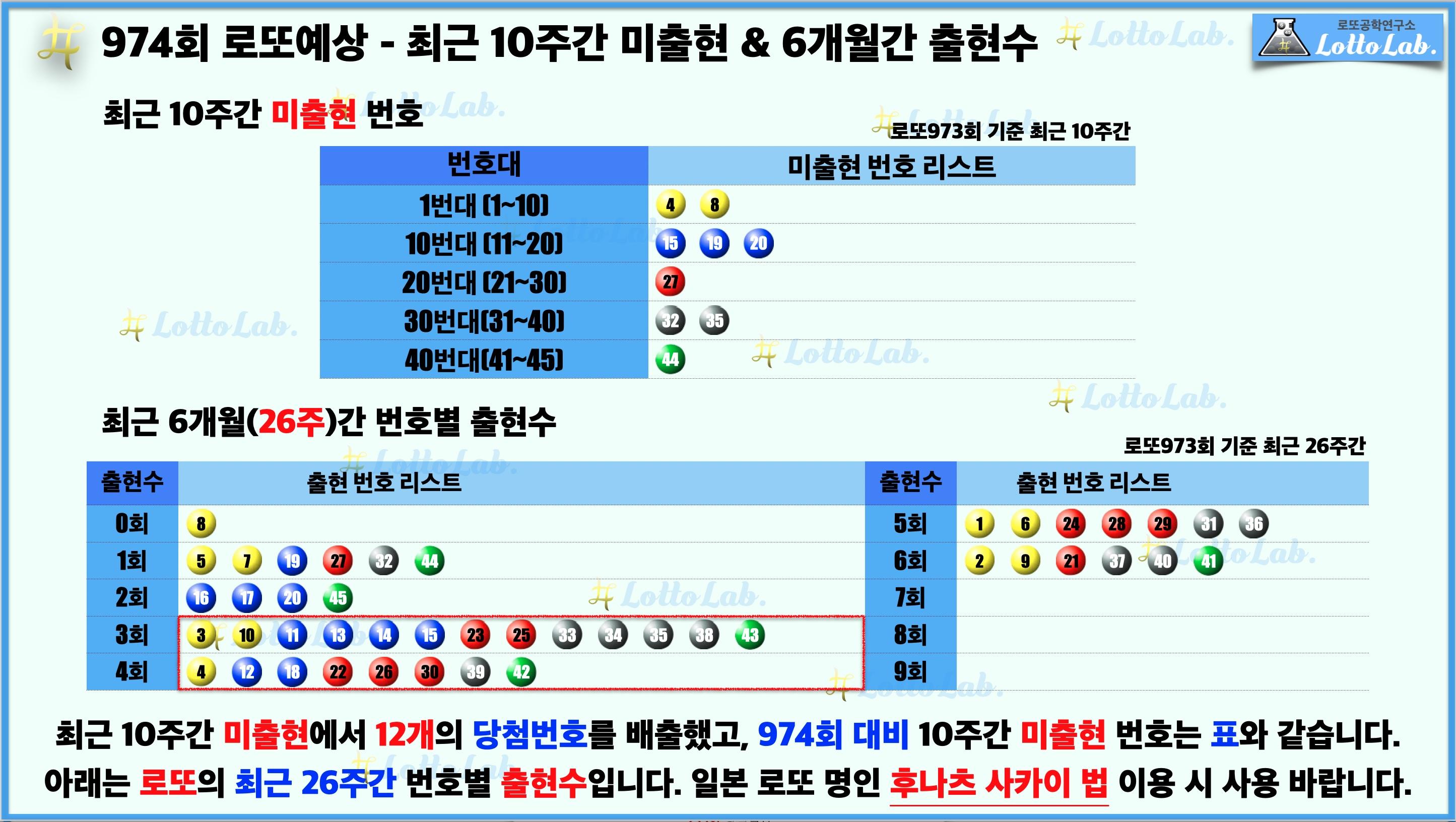 로또랩 로또974 당첨 번호 예상 - 미출현 출현수.