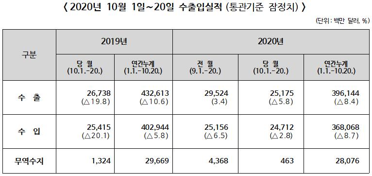 ▲ 2020년 10월 1~20일 수출입실적(통관기준 잠정치)
