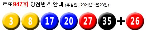 로또947회당첨번호 : 21, 27, 29, 38, 40, 44 + 37