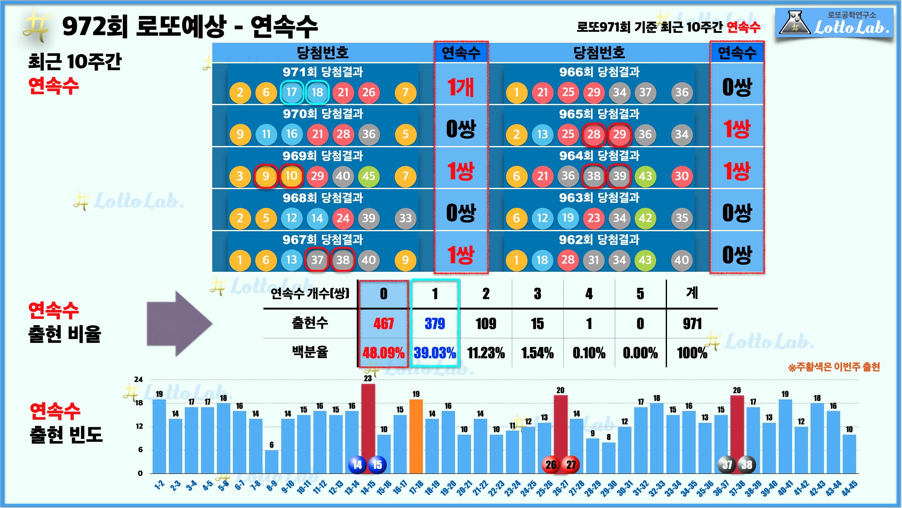 로또랩 로또972 당첨 번호 예상 연속수