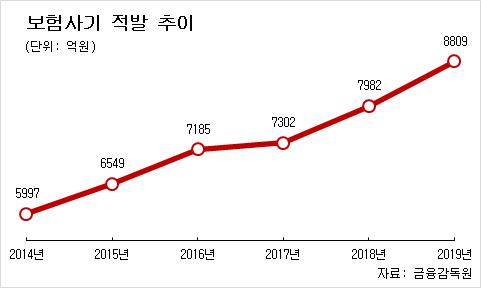 2014년부터 2019년까지의 보험사기 적발금액 통계