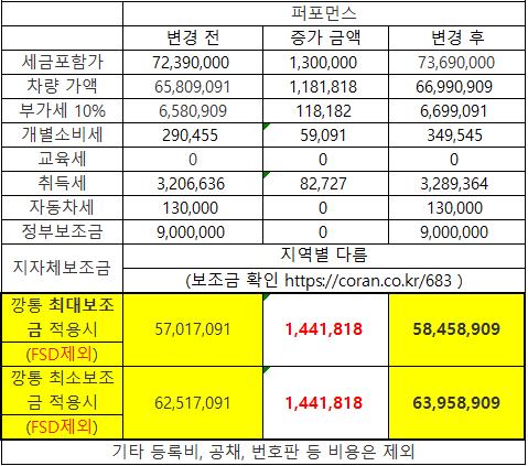 테슬라 오너가 알려주는, 테슬라 모델3 트림별 가격 분석 (보조금 포함 3천만원대?!)