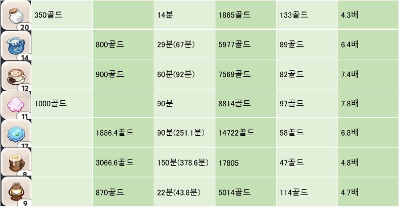 쿠키런 킹덤 소원나무 효율표 / 코인모우기
