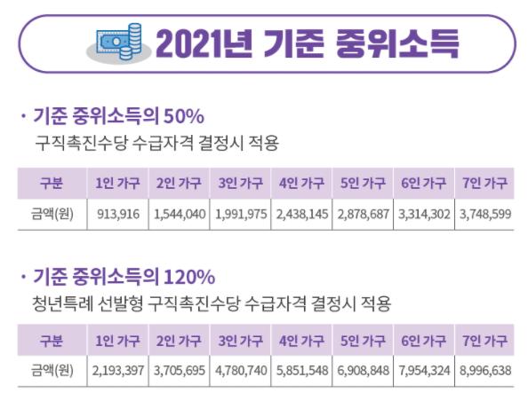 2021년 기준 중위소득