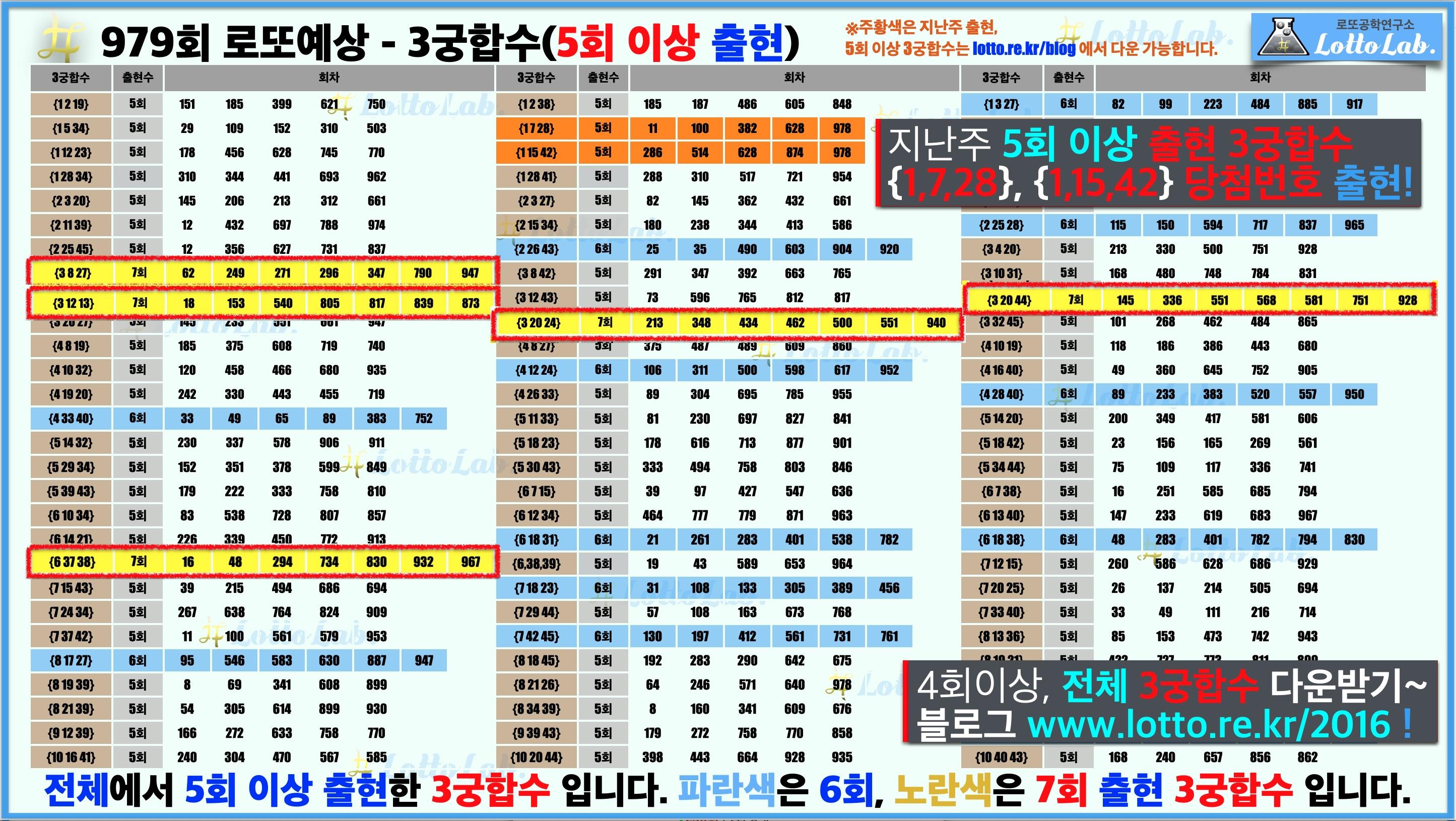 로또랩 로또979 당첨 번호 예상 - 3궁합수1