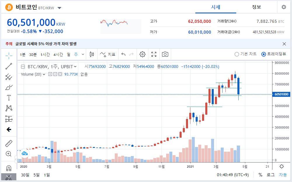 600만원의 비트코인은 최고 8,000만원까지 돌파하며 13배이상 상승했다.