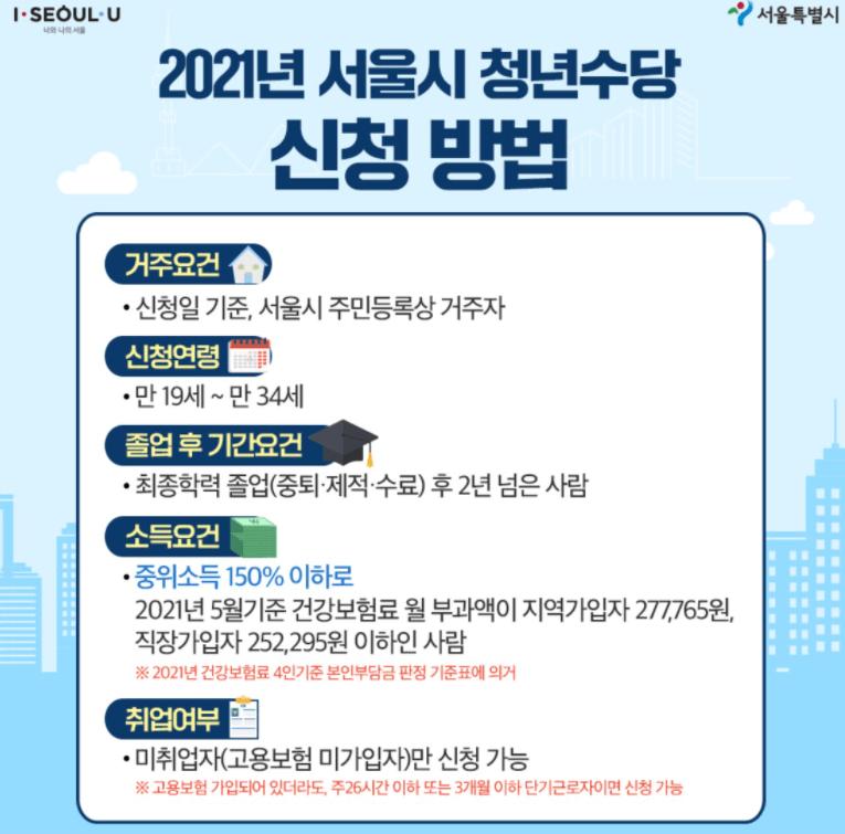 서울시-청년수당-지원대상-자격요건