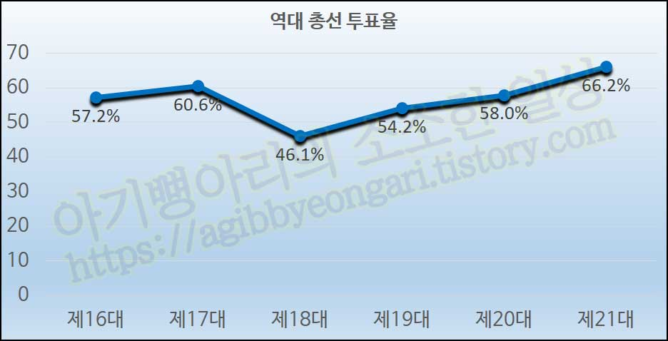 역대총선투표율