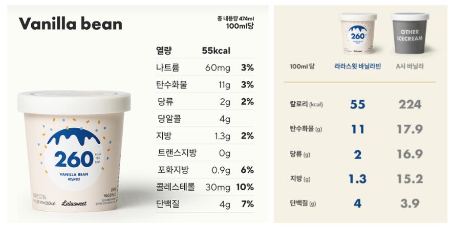 라라스윗 칼로리가 가벼운 아이스크림 바닐라빈 영양성분표, 타사 바닐라 아이스크림과의 비교