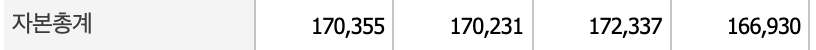 현대제철 자본총계표
