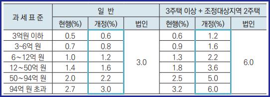 종합부동산세율