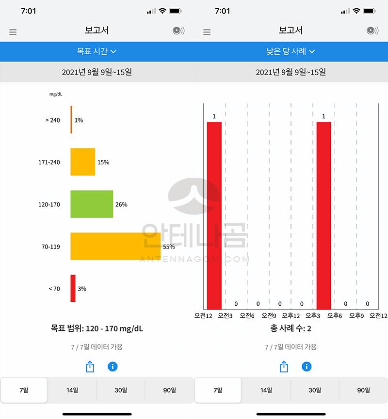 저혈당 사례 높은 구간 낮은 구간의 그래프 확인