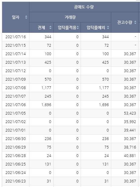 바이오니아 공매도현황