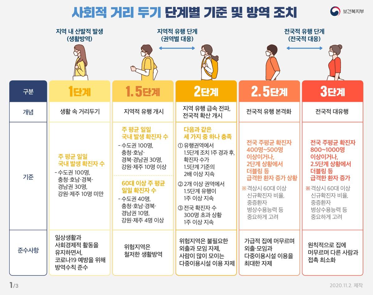 사회적 거리 두기 단계별 기준 및 방역 조치