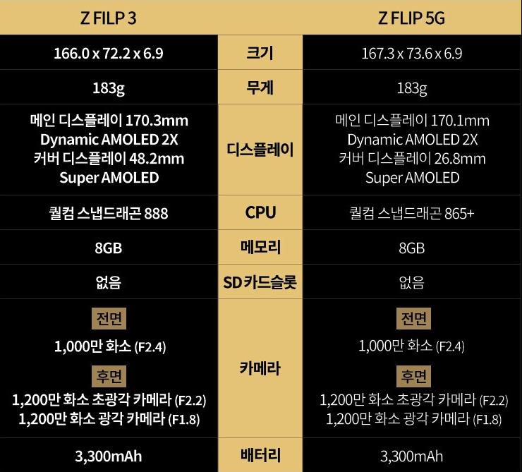 Z플립2와 Z플립3 비교