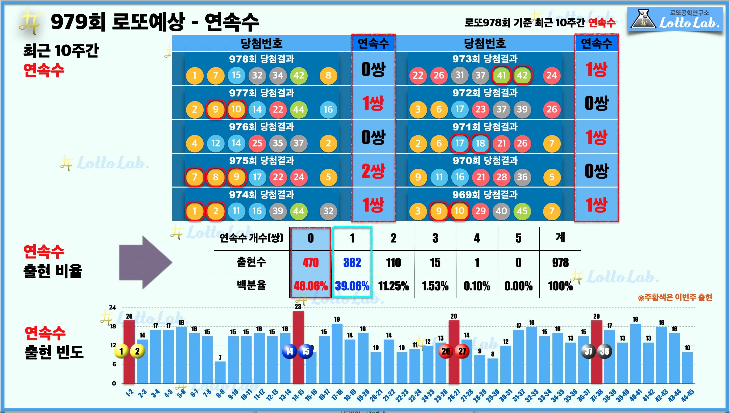 로또랩 로또979 당첨 번호 예상 - 연속수