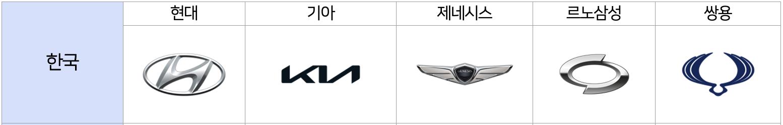 한국 자동차 로고 모음