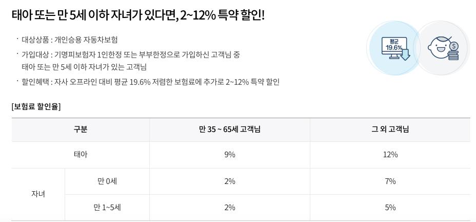 삼성화재다이렉트_자녀사랑할인특약