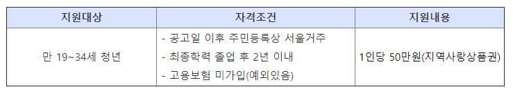 서울시 미취업청년 취업장려금