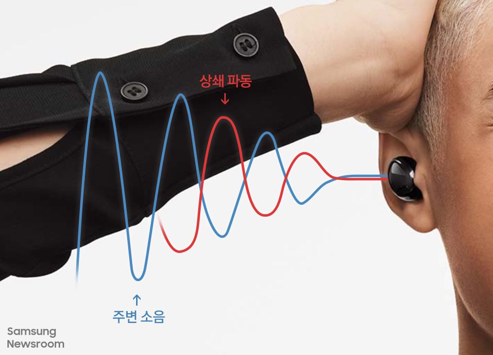 ▲ 액티브 노이즈 캔슬링 기술 원리 설명 주변 소음과 상쇄파동