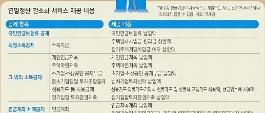 국세청 연말정산 간소화서비스 조회 기간 관련 이미지팔