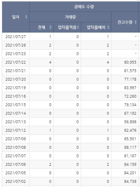 랩지노믹스 공매도현황