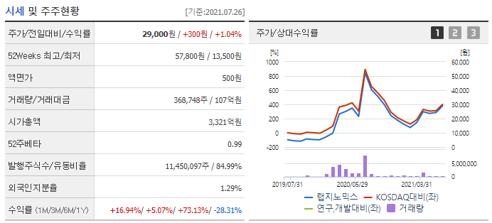 랩지노믹스 현황